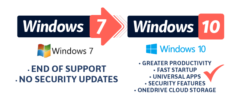 Upgrade from Microsoft Windows 7 to Windows 10
